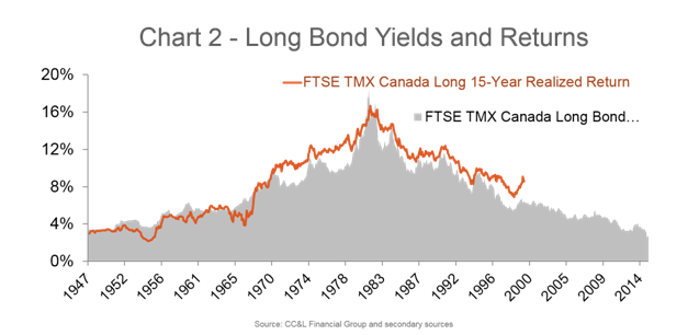 bond and rate Do rising interest rates and bonds equal a decimated portfolio the answer: it depends on the type of bonds you're holding discover how bonds.
